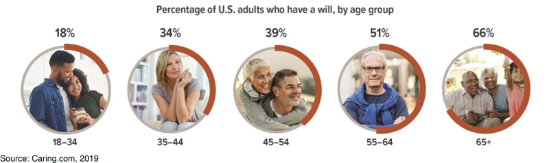 Percentage of people with wills