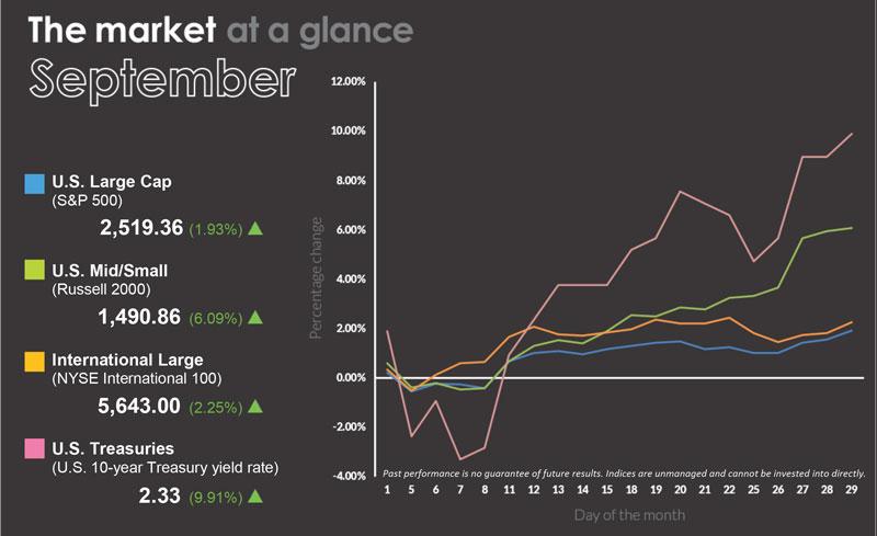 September Market Graph
