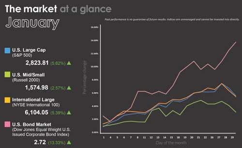January Market at a Glance