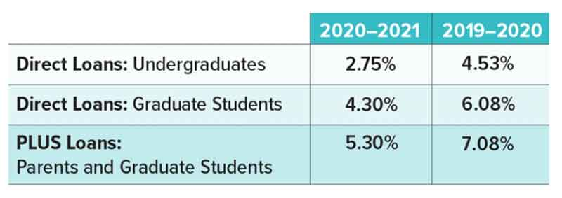 2020-2021 Student Load rates