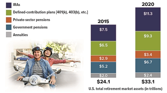 IRAs Are Top Tool for Retirement Savings
