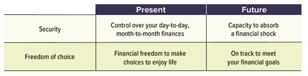 Four Elements of Financial Well-Being