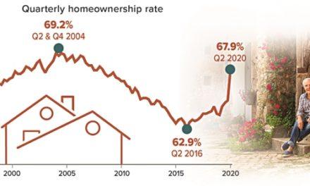 Homeownership Rate Spikes During Quarantine