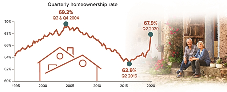 Homeownership Rate Spikes During Quarantine