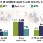 Population Peaks