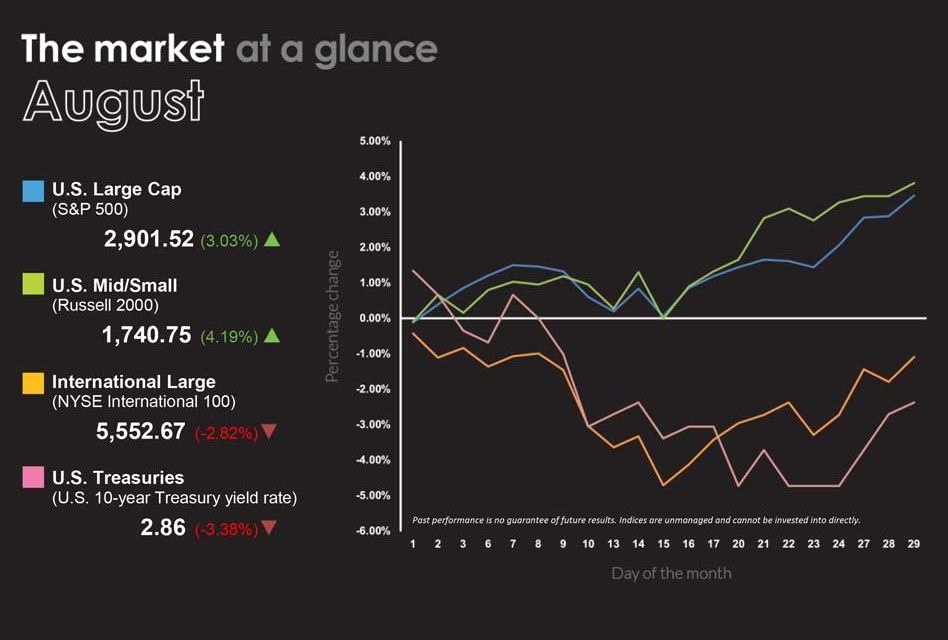 August 2018 Market at a Glance