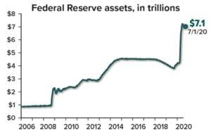 Fed. Reserve Assest Chart