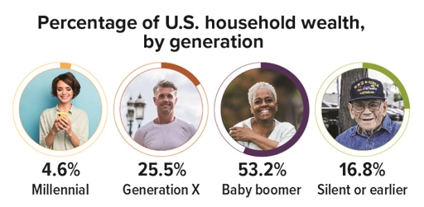Wealth Break down by generation