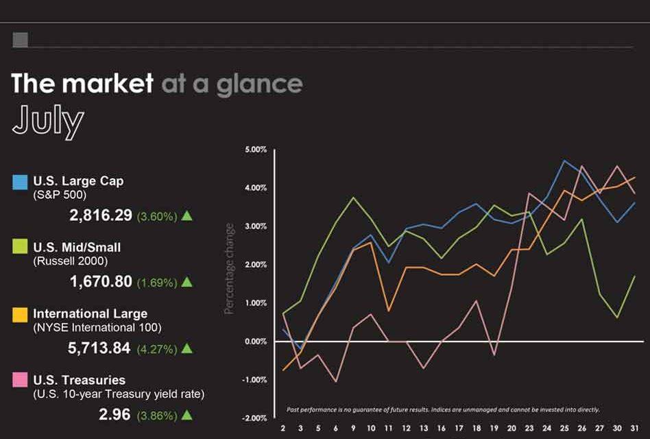 July 2018 Market at a Glance