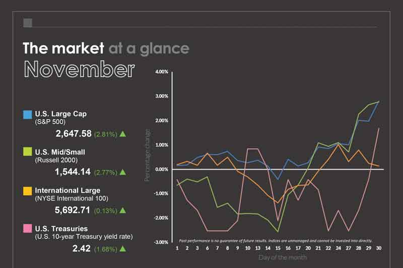 November Market at a Glance