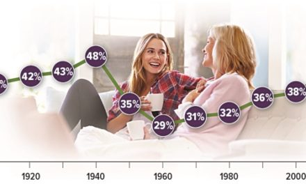 Majority of Young Adults Living at Home