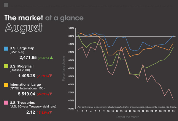 August Market At A Glance