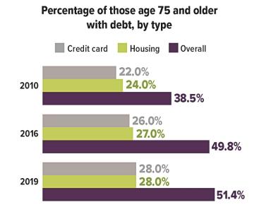 Debt of those 75+