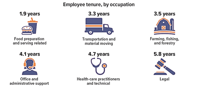 Employee tenure by occupation graphic