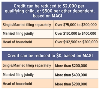 Child tax credit phase out chart