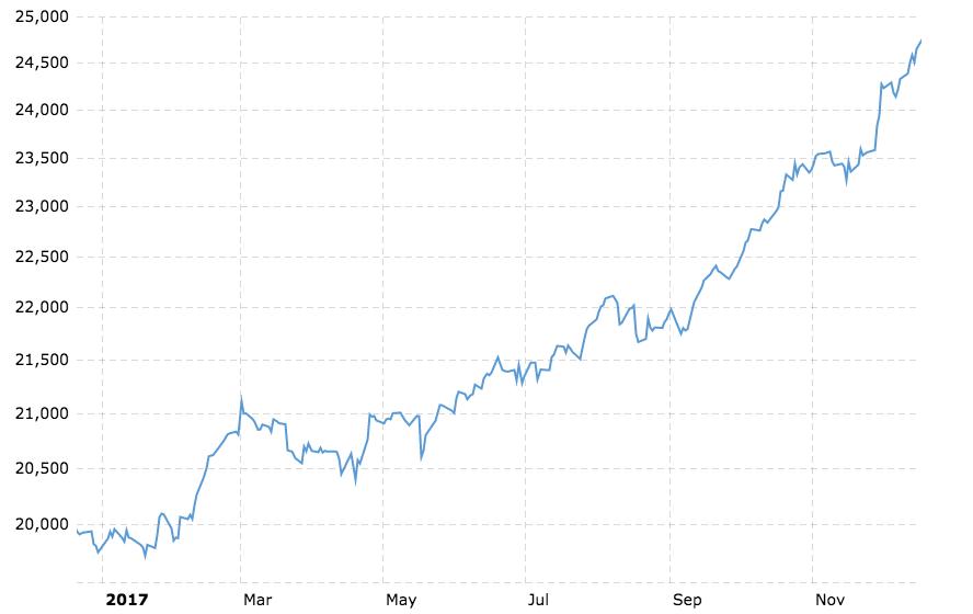 2017 Market Recap